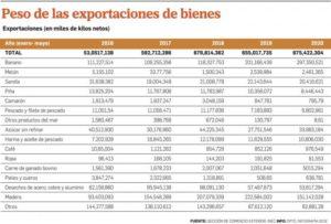 exportaciones de bienes